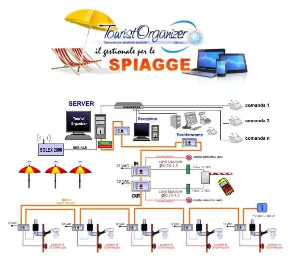 Schema di un impianto gestionale di uno stabilimento balneare